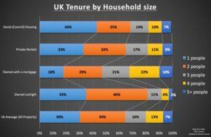 Uk Tenure graph