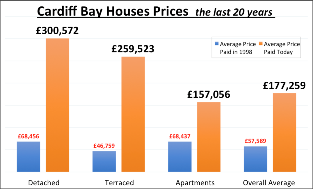 £498.63pm – The Profit made by every Cardiff Bay Property Owner over the last 20 years